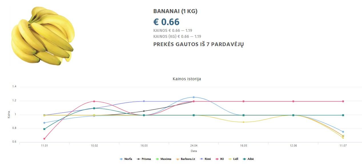 BANANAI (1 KG)