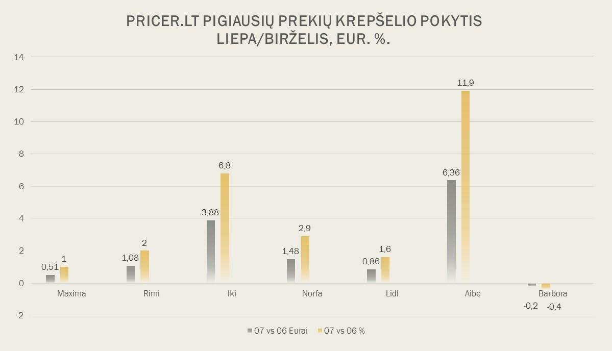 """Išsami Pricer.lt populiarių maisto """"prekių ženklų"""" ir pigiausių prekių krepšelių tyrimo analizė ir reitingai 2017-07-11"""