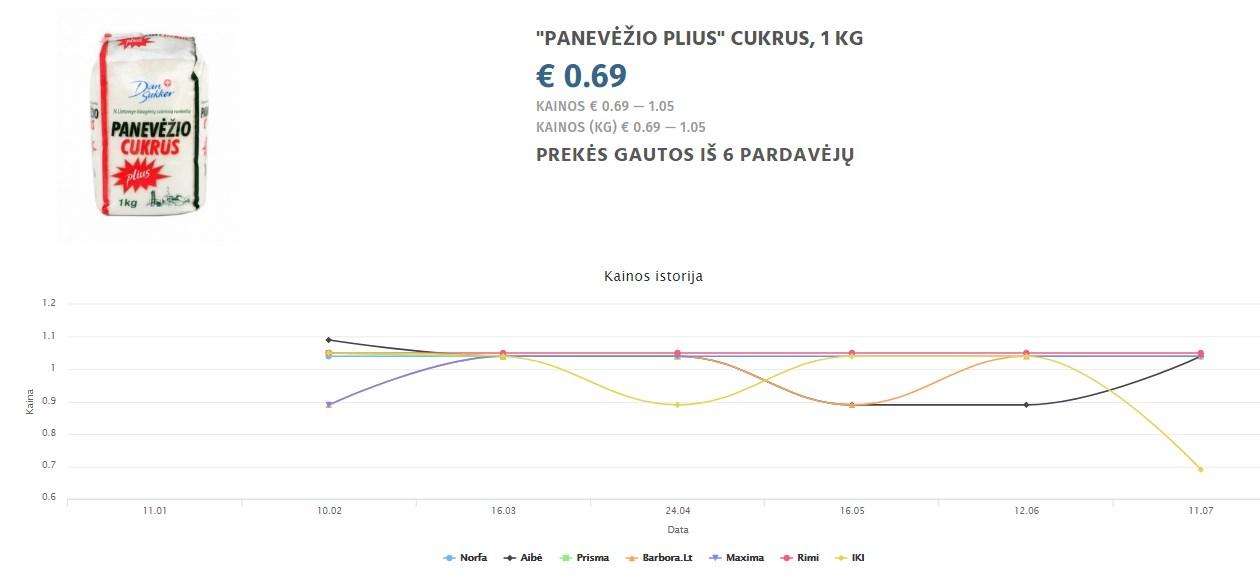 """""""PANEVĖŽIO PLIUS"""" CUKRUS, 1 KG"""