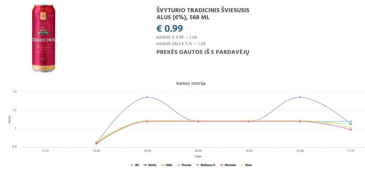 ŠVYTURIO TRADICINIS ŠVIESUSIS ALUS (6%), 568 ML