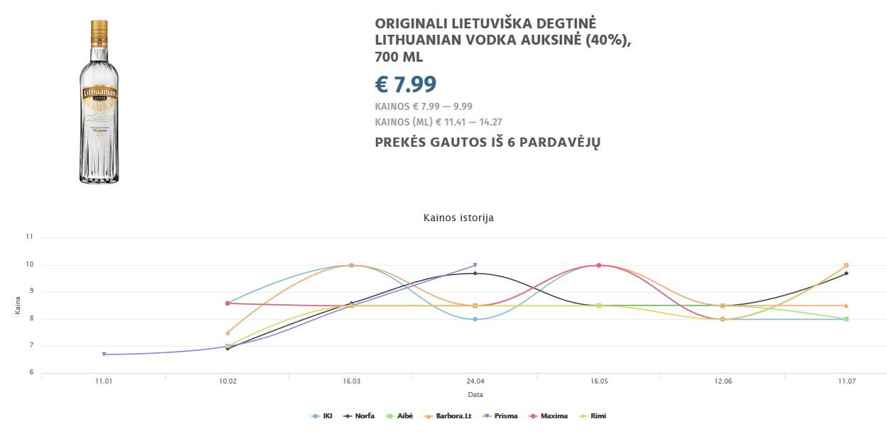 ORIGINALI LIETUVIŠKA DEGTINĖ LITHUANIAN VODKA AUKSINĖ (40%), 700 ML